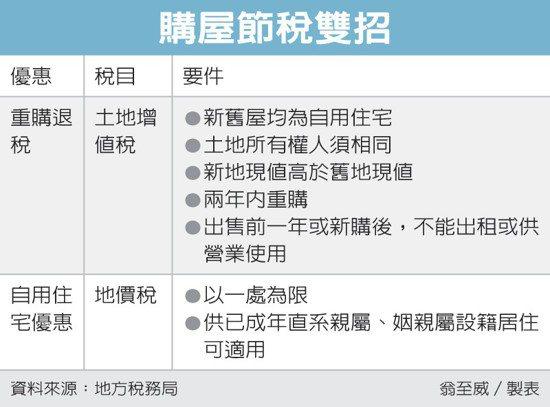 購屋節稅雙招 圖/經濟日報提供