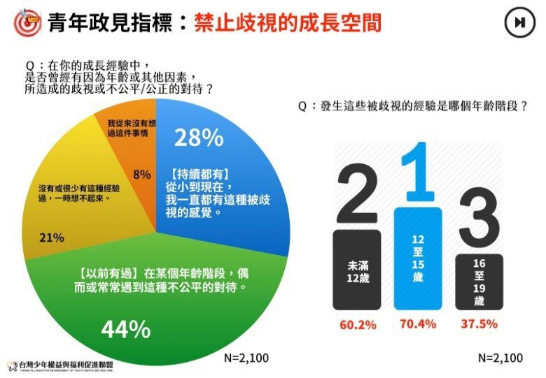 圖/台灣少年權益與福利促進聯盟