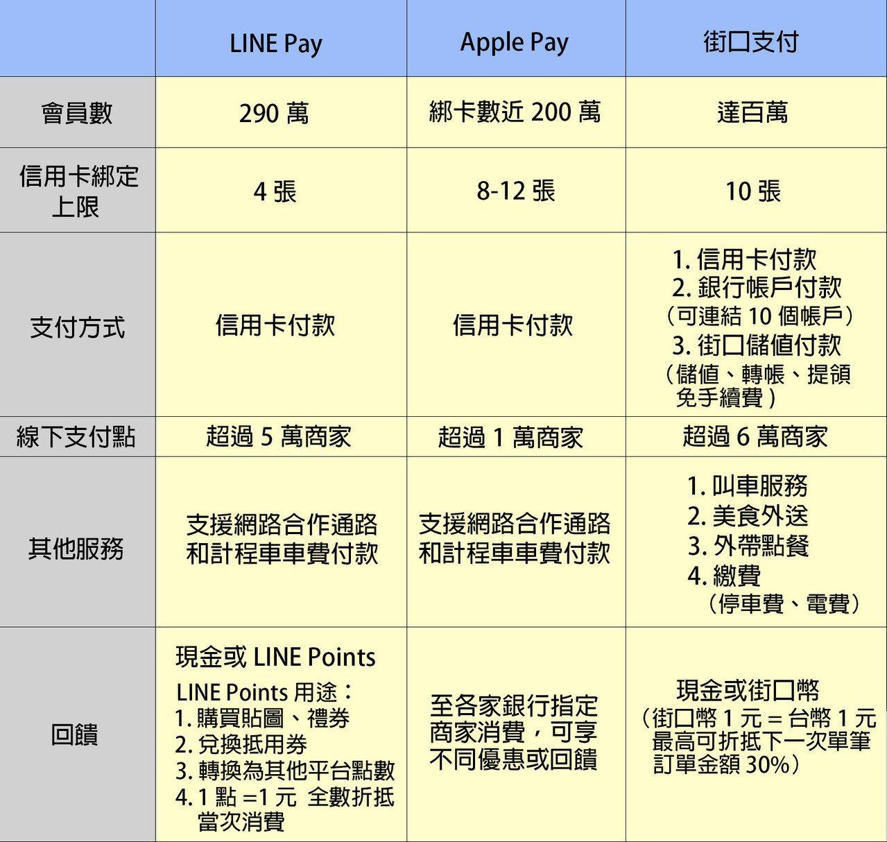 國人愛用前三名行動支付比較。製表/聯合新聞網