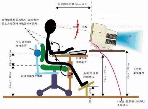 調整電腦屏幕、桌椅,讓眼睛處於最舒適的狀態。圖取自果殼網