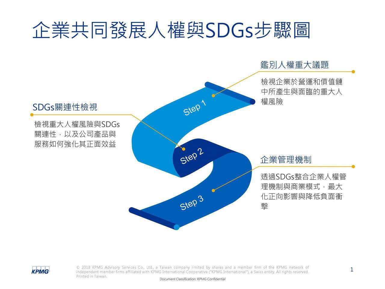 企業共同發展人權與SDGs(聯合國永續發展目標)步驟圖。 圖/KPMG整理