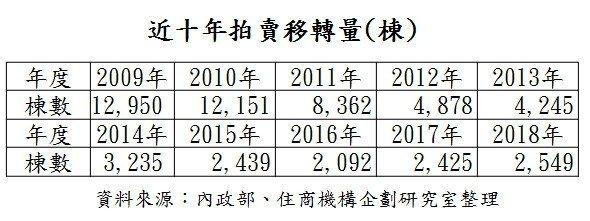資料來源:內政部、住商機構企劃研究室整理