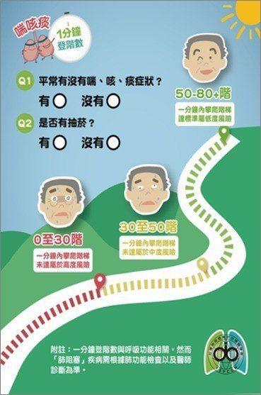 台灣胸腔暨重症加護醫學會推廣「1分鐘登階肺阻塞風險評估量表」,若有「喘、咳、痰」...