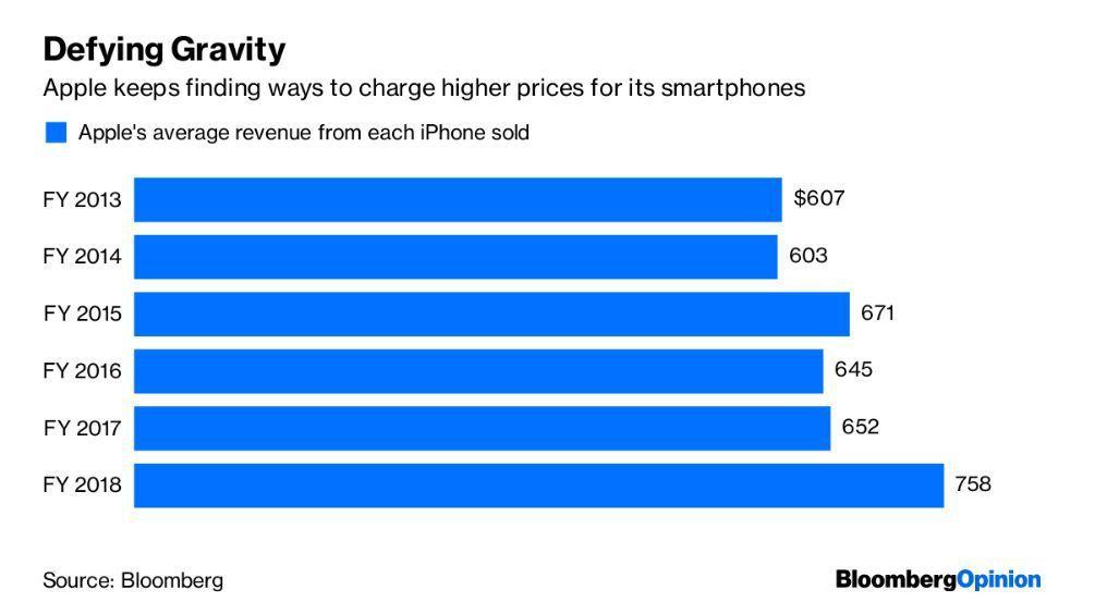 iPhone年度平均銷售價格。智慧手機整體銷量趨緩下,蘋果有本事讓平均銷售價格攀...