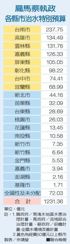 扁馬蔡治水經費 台南花237億最多