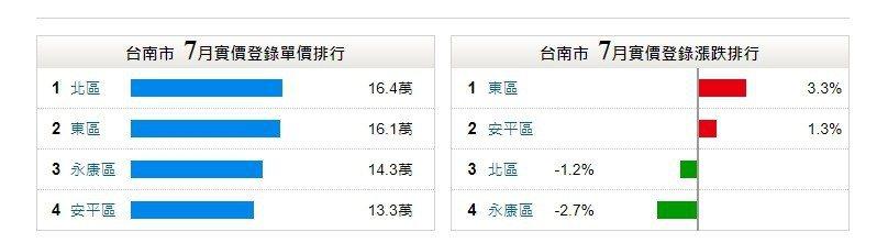 房屋網統計台南今年7月房價漲幅 圖片來源/永慶房屋網站