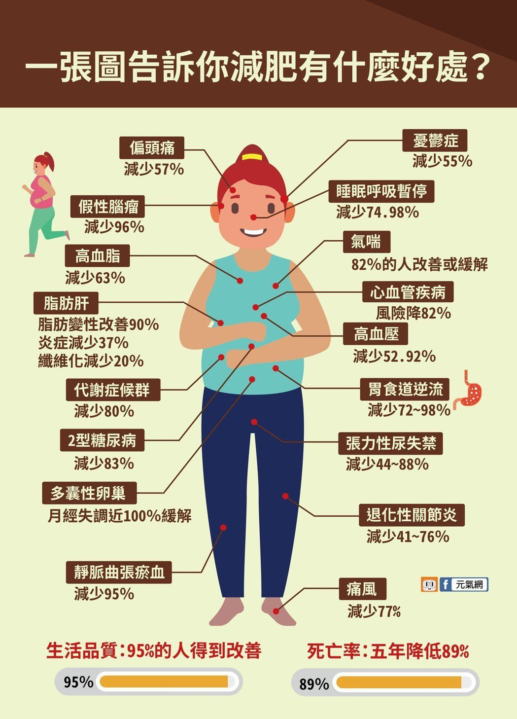 一張圖告訴你減肥有什麼好處?製圖/黃琬淑