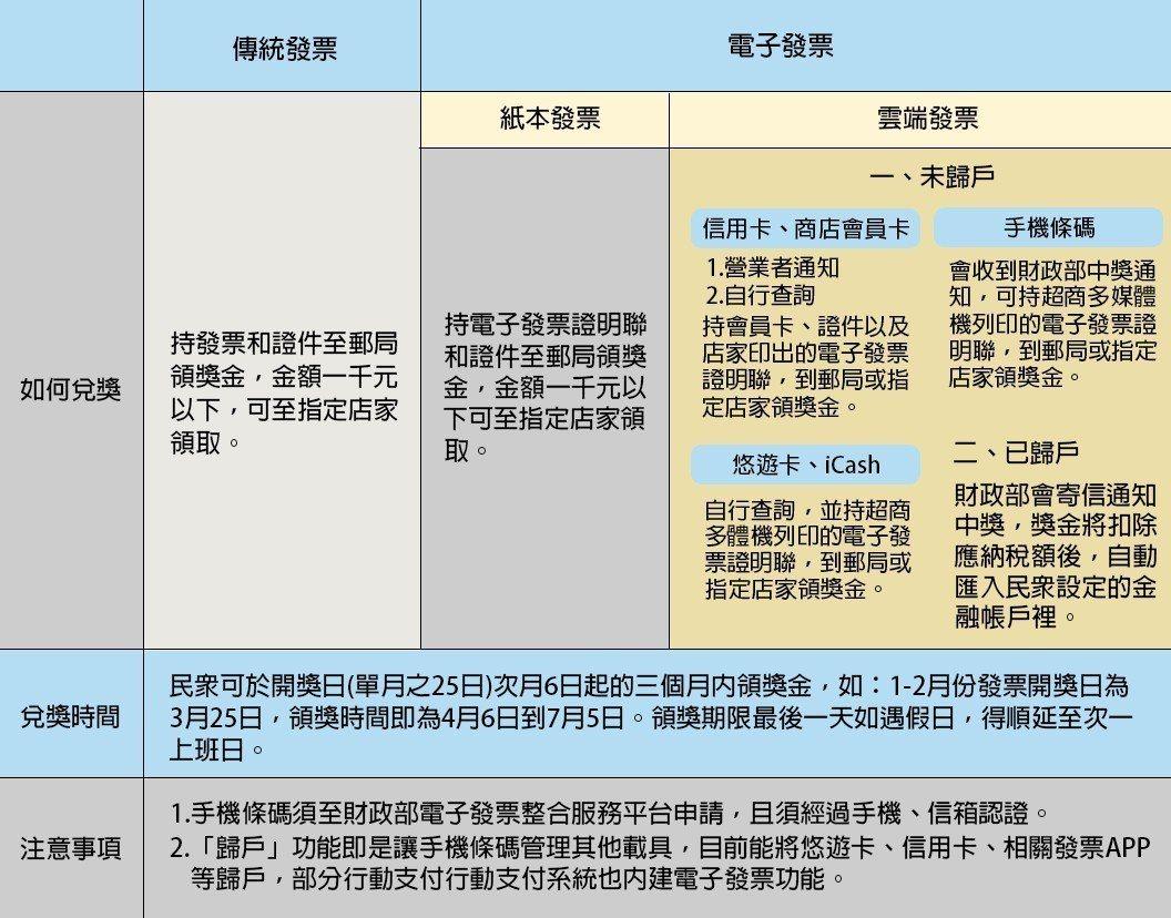 傳統發票和電子發票比較。 圖/聯合新聞網整理