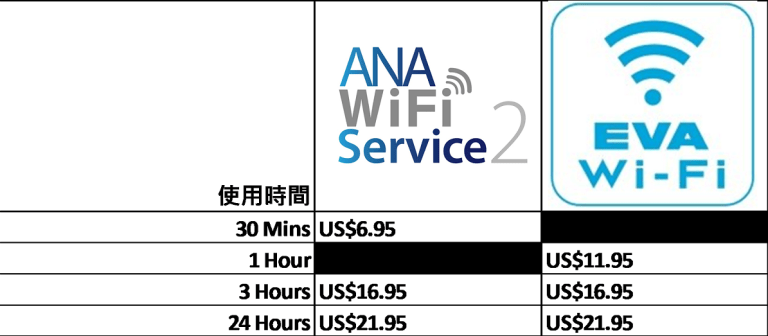 全日空與長榮航空的無線網路價格之比較 圖文來自於:TripPlus