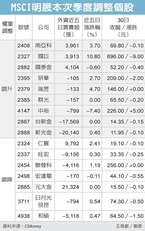 MSCI明晟本次季度調整個股 圖/經濟日報提供