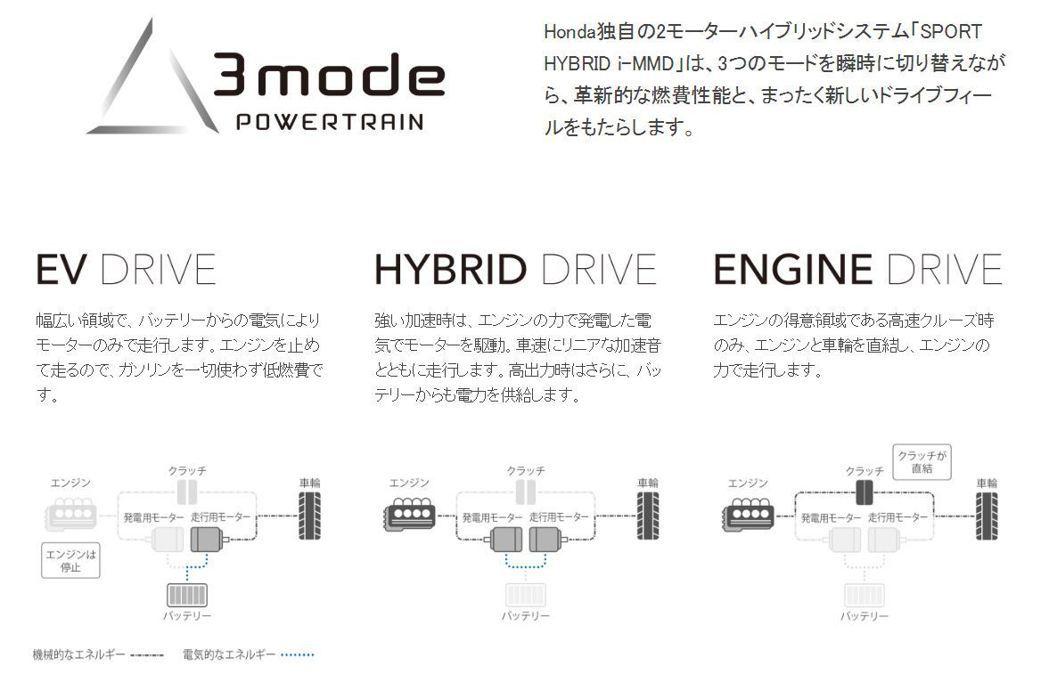 Honda Sport Hybrid i-MMD三種作動模式。 摘自Honda ...