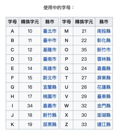 現行使用的身分證開頭縣市代號。 圖片來源/維基百科