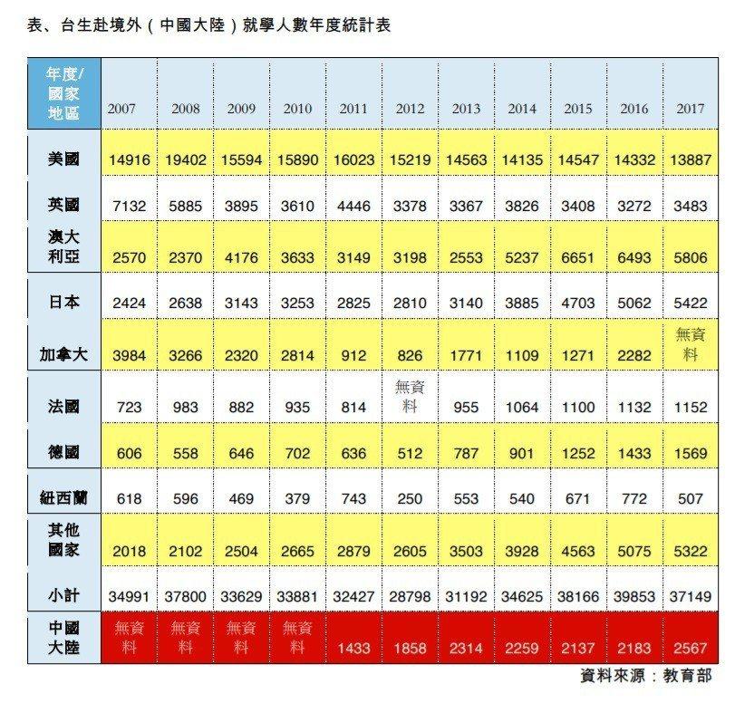 台生赴境外(中國大陸)就學人數年度統計表。圖/教育部