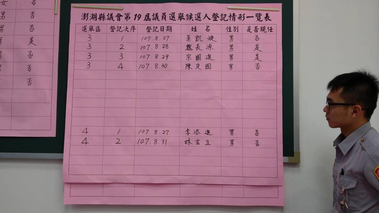澎湖縣今天完成縣議員選舉登記截止。圖/澎湖縣政府提供