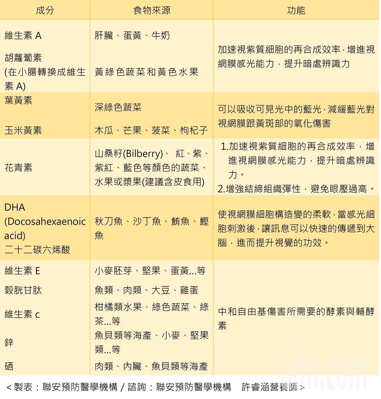 圖/聯安預防醫學機構提供