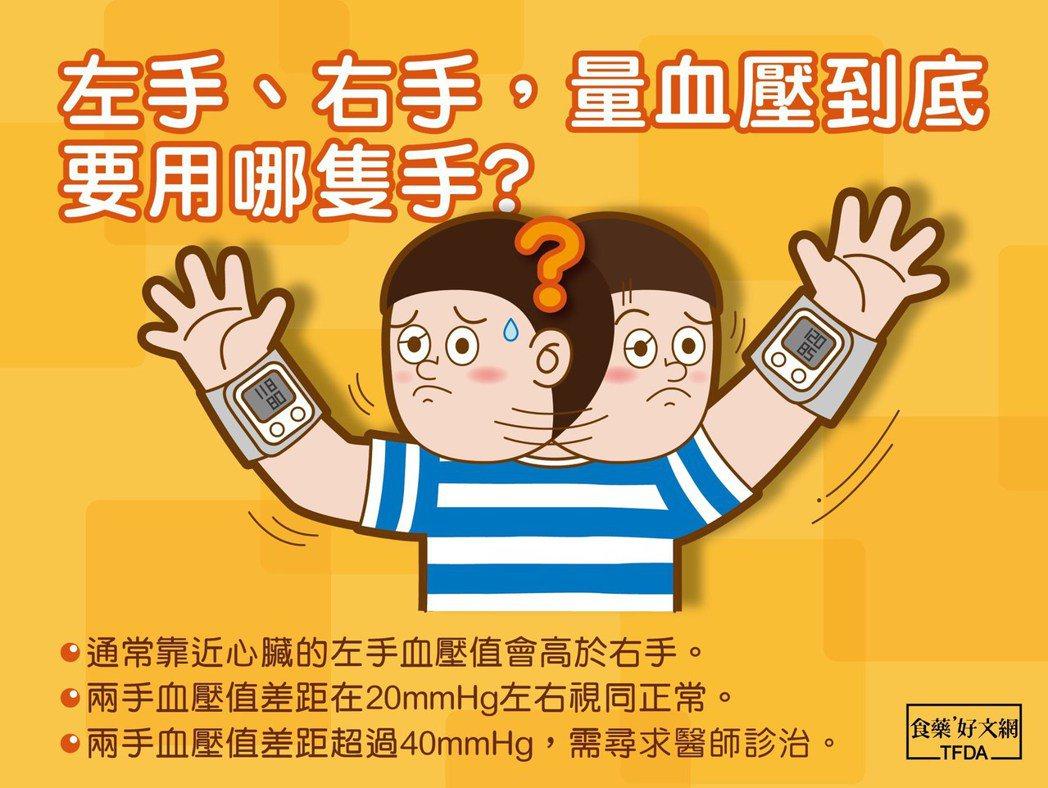 量血壓要量哪隻手比較好?圖取自食藥好文網