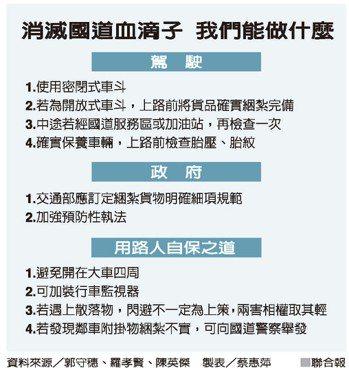 消滅國道血滴子 我們能做什麼 資料來源/郭守穗、羅孝賢、陳英傑 製表/蔡惠萍