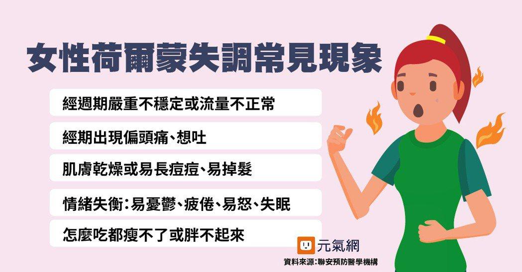女性荷爾蒙失衡常見現象。製圖/黃琬淑 資料來源/圖/聯安預防醫學機構
