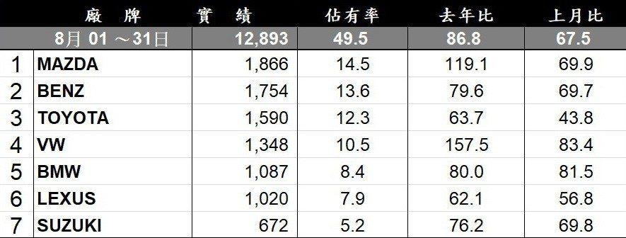 8月台灣進口車品牌銷售排行。