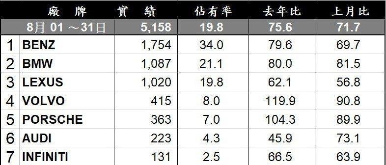 8月台灣豪華車品牌銷售排行。