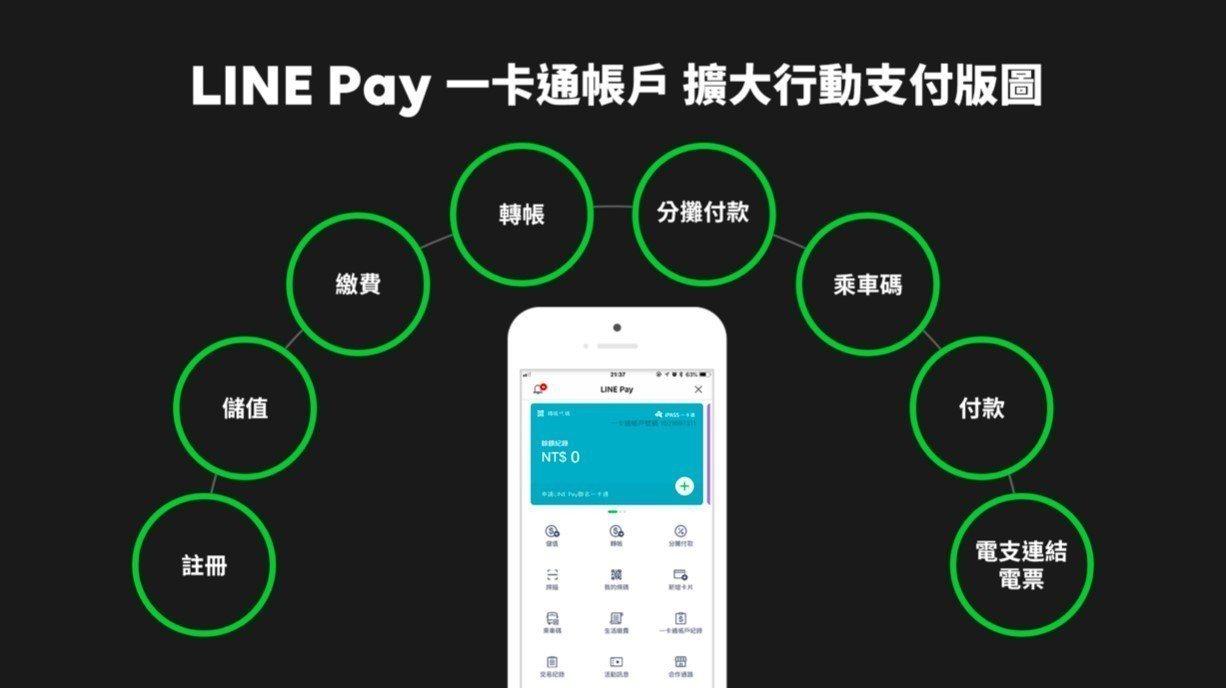 LINE Pay全新主頁一次將新功能完整呈現。圖/LINE提供