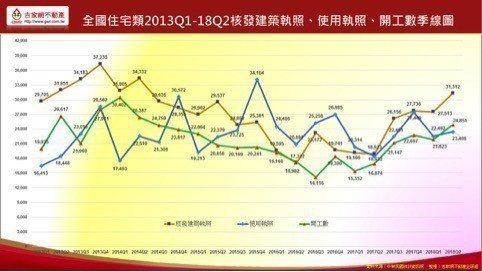 上半年開工量大增並與使照核發量呈黃金交叉,市場出現止跌訊號。