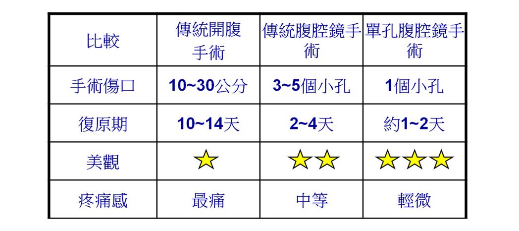 傳統開腹手術、腹腔鏡手術、單孔腹腔鏡手術比較。圖/翻攝自徐國峯醫師簡報