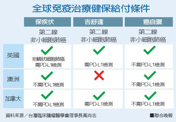 全球免疫治療健保給付條件資料來源/台灣臨床腫瘤醫學會理事長高尚志