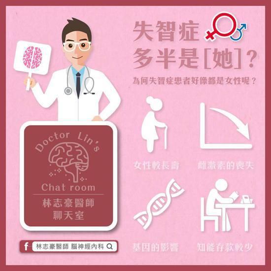失智症為何多半是女性?圖取自林志豪醫師臉書