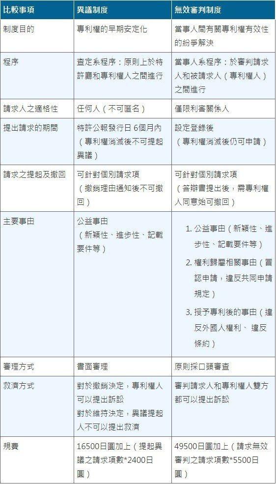 表1:異議制度與無效審判制度的差異 (資料來源:作者編譯)
