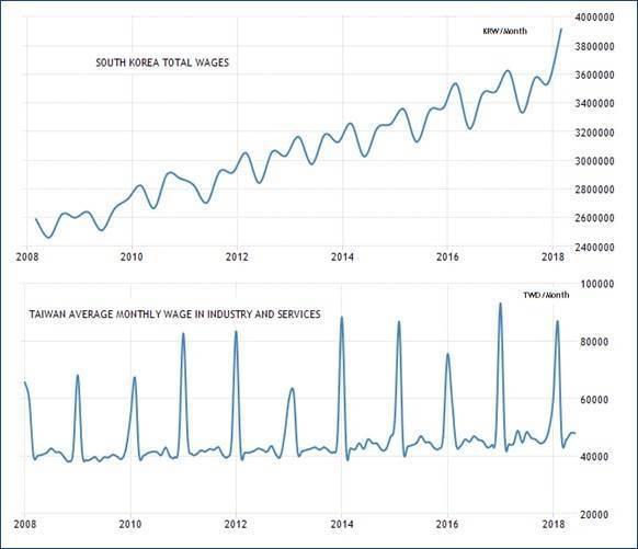 圖1:2008年至今南韓(上)與台灣(下)平均月薪資
