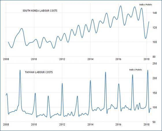 圖3:2008年至今南韓(上)與台灣(下)勞工成本變化