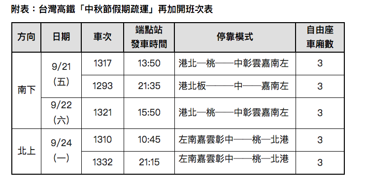 高鐵中秋連假加開班次表。