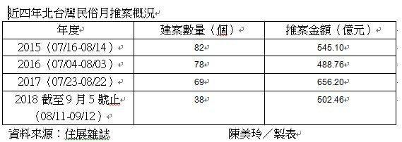 近四年北台灣民俗月推案概況。記者陳美玲/製表
