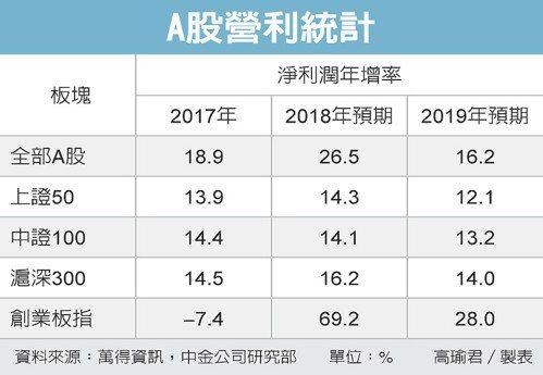 A股營利統計 圖/經濟日報提供