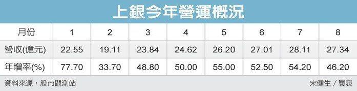 上銀今年營運概況 圖/經濟日報提供