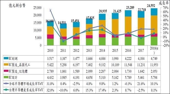 圖二、2010~2018年台灣半導體產業產值趨勢 (資料來源:資策會MIC,20...