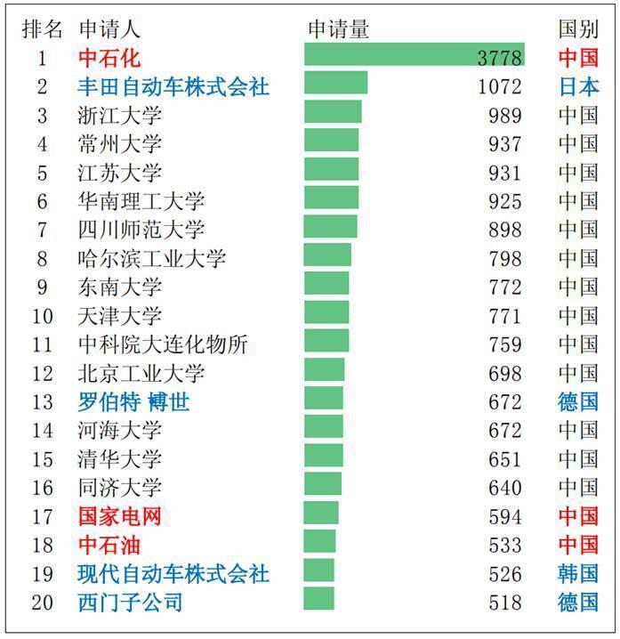 表1. 2014-2017 年中國綠色專利申請人排名 (單位:件) (資料來源...