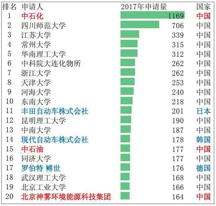 表2. 2017 年中國綠色專利申請人排名(單位:件) (資料來源:《中國綠色...