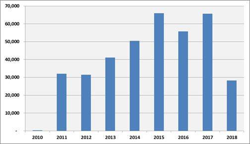 圖1:2010年至今台灣金融帳餘額變化(單位:百萬美元;2018年僅計算前兩季)...