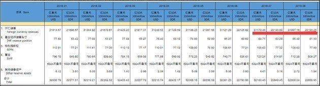 中國人民銀行今(7)日發布8月外匯存底為 3.110兆美元,較上月縮水82.3億...