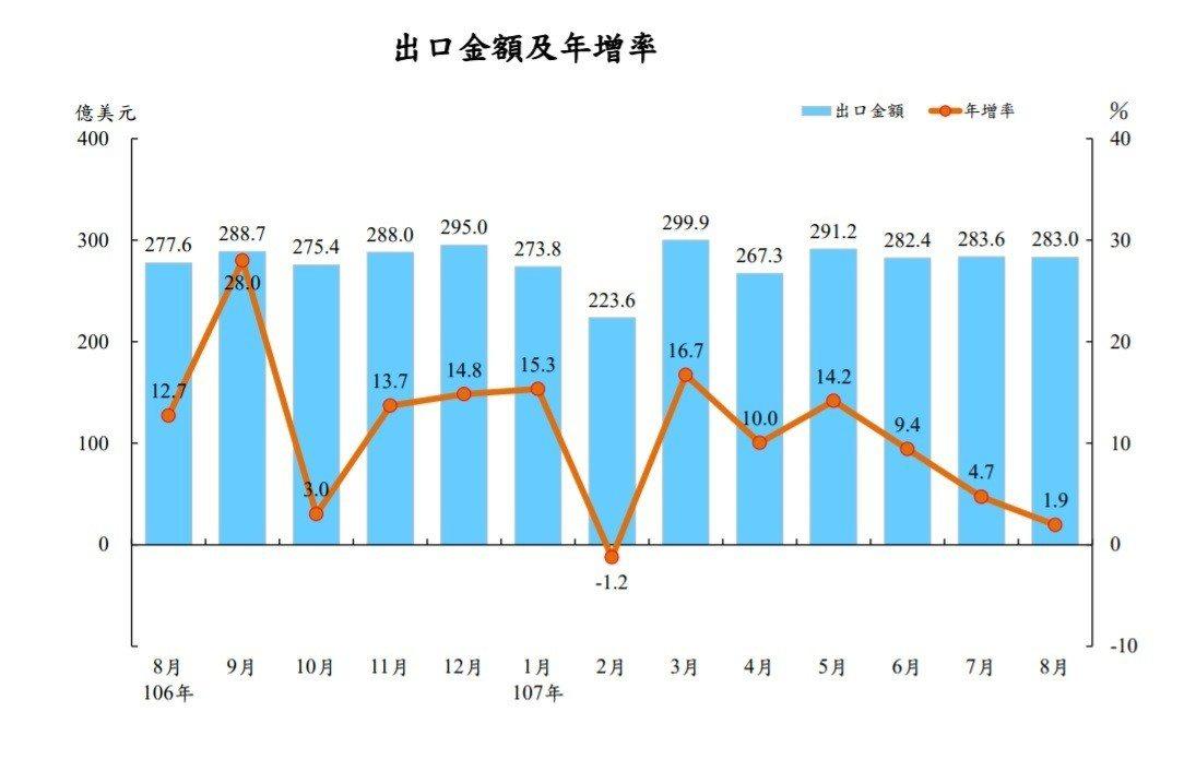 出口金額及年增率(財政部統計處提供)
