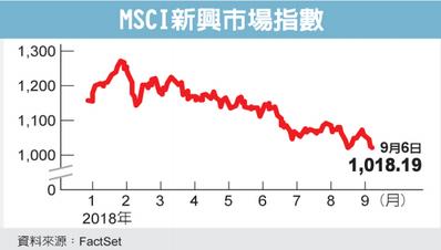 雪梨AMP資本投資公司動態市場主管納米預測, 接下來,新興市場股價可能再跌10%...