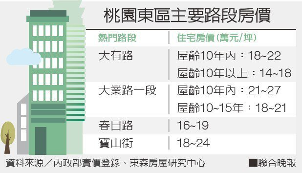 資料來源/內政部實價登錄、東森房屋研究中心