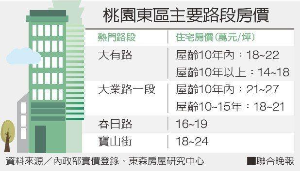 桃園東區主要路段房價資料來源/內政部實價登錄、東森房屋研究中心