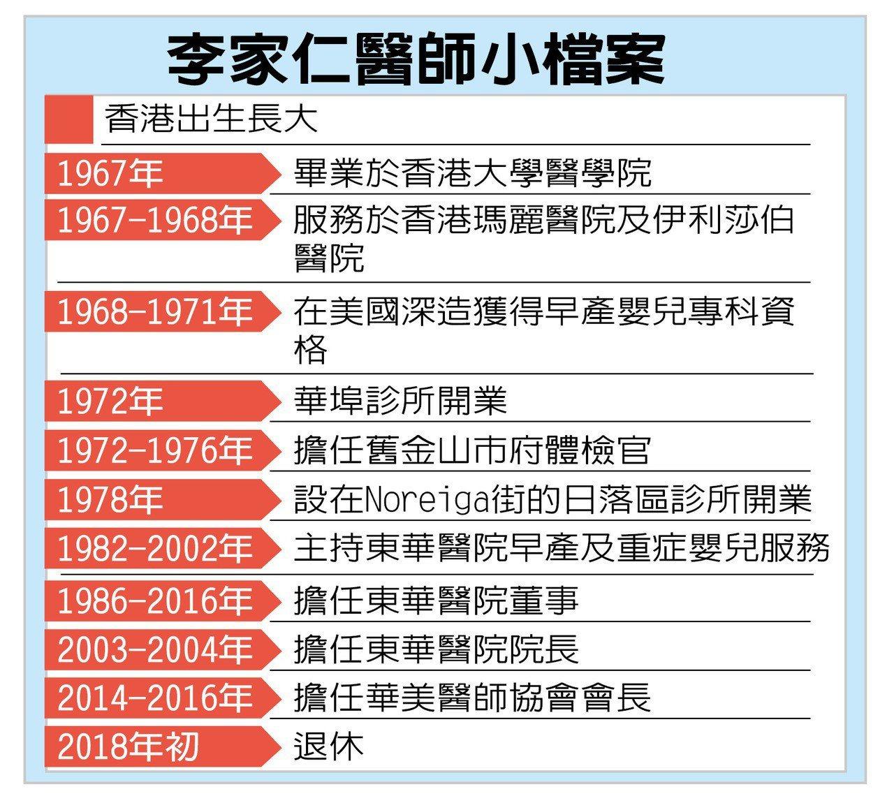 李家仁醫師小檔案。 世界日報記者蕭金廣/制表