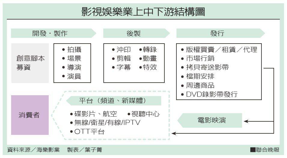 影視娛樂業上中下游結構圖。 製表/葉子菁、資料來源/海樂影業