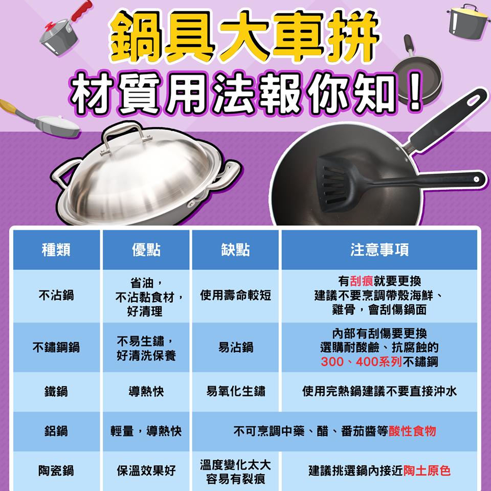 鍋子材質比一比。圖取自食藥署臉書