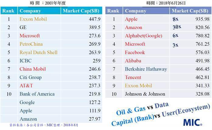 圖1. 數據將成為企業成長最重要的要素 (資料來源:各公司資料,MIC整理,20...