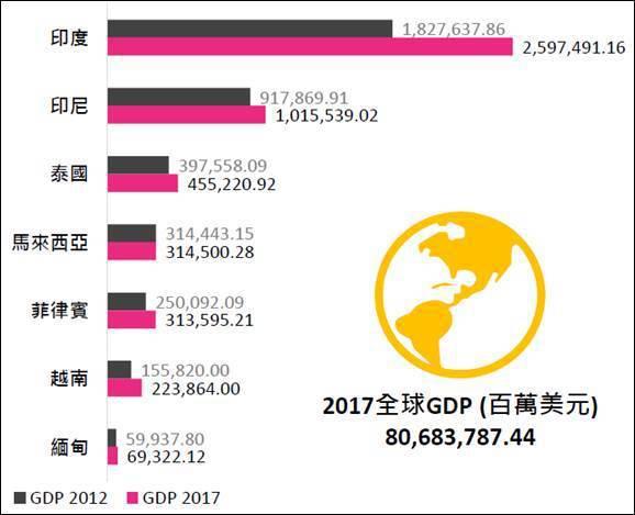 圖一、2017新興南向市場主要國家GDP (資料來源:World Bank; I...